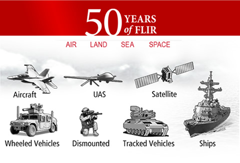 Infographic - 50 years of FLIR