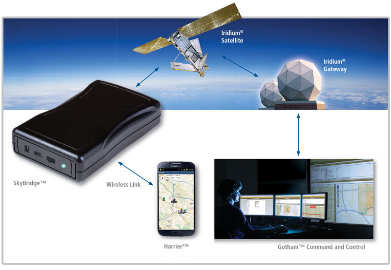 SkyBridge™ satellite communications