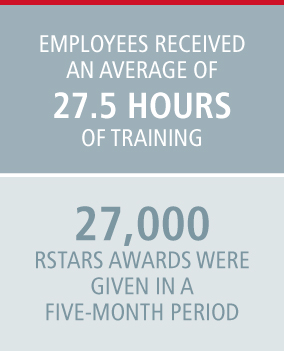 Employees received an average of 27.5 hours of training. 27,000 rstars awards were given in a five-month period.