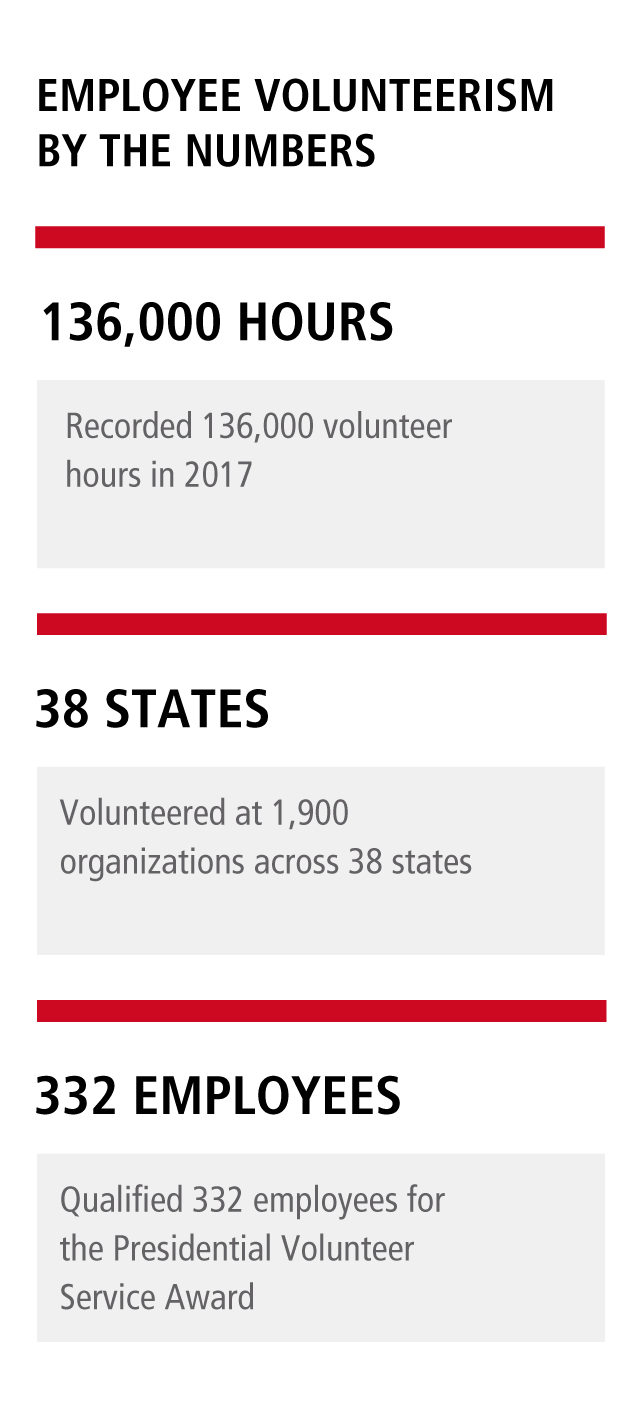 EMPLOYEE VOLUNTEERISM BY THE NUMBERS