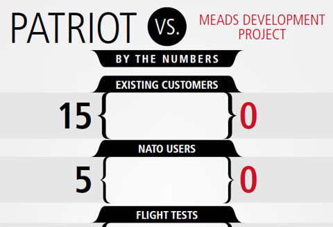 Patriot MEADS infographic
