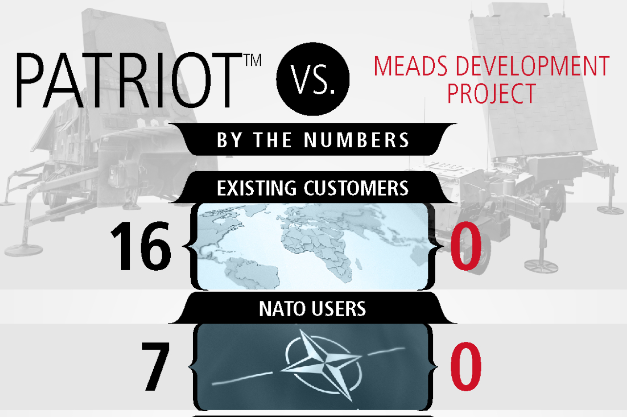 A comparison of Raytheon's Patriot air and missile defense system to the MEADS development project