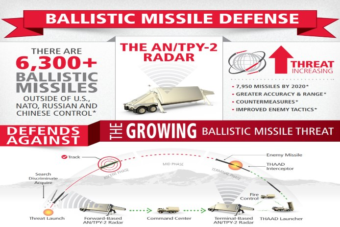 An infographic about Raytheon's AN/TPY-2 radar.