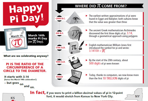 Raytheon happy pi day celebrate pi day with your for Where did pi come from