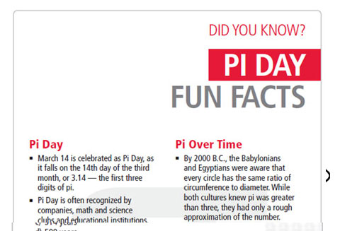 Fun Facts About Pi